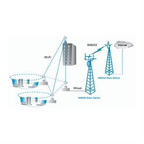 Радиорелейные системы связи, беспроводные системы связи WiMax, Wi-Fi